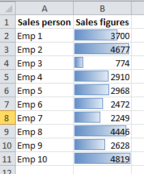 Sales figures example