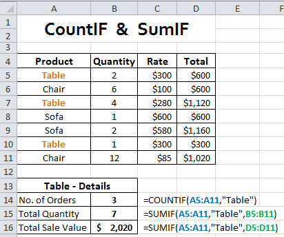 CountIF & SumIF
