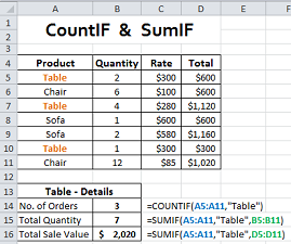 CountIF and SumIF functions in Excel for awesome calculations