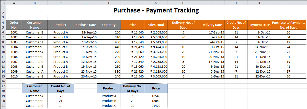 Automatic Lookup and Dates Calculation - Purchase to Payment tracker