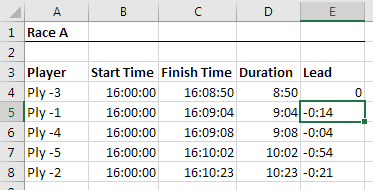 Leads with Negative Duration